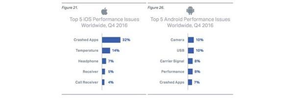 iPhone故障率太高 已不如Android手机可靠