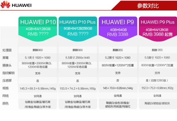 华为P10系列国行版3月10日开启预售