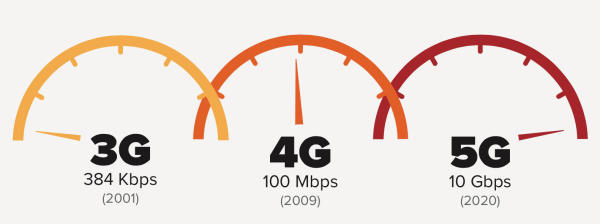 名为移动通信大会的MWC 5G为何成为焦点?