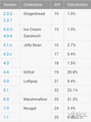 Android 7.0系统市场份额大跃进:环比升133%