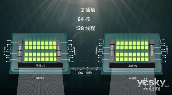 AMD的新处理器Naples能否成功超车英特尔?