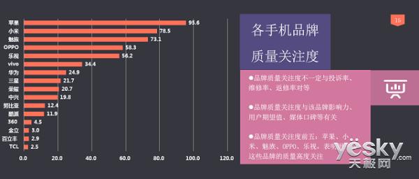 2017年度3・15手机质量报告公布 差距悬殊