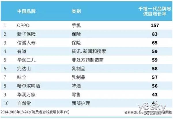 忠诚度暴涨157% OPPO成千禧一代最喜爱手机
