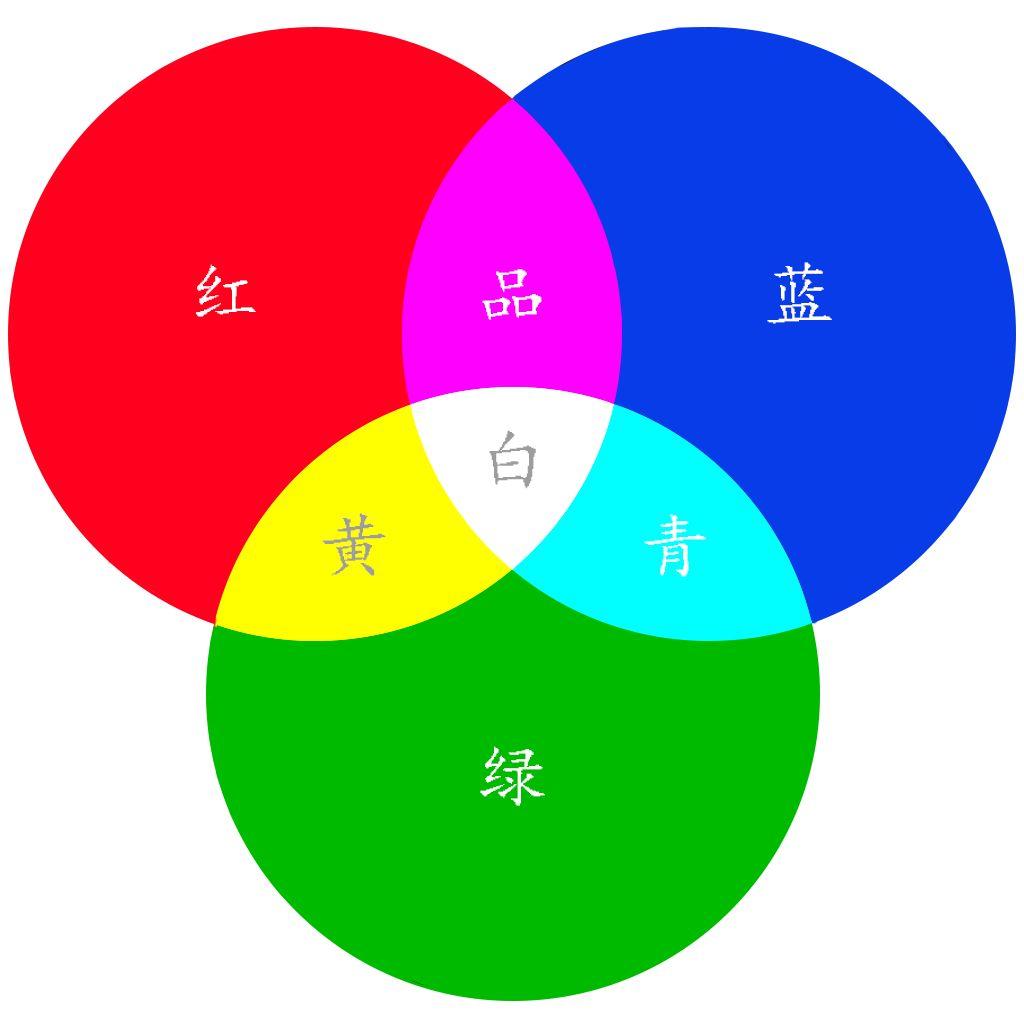 图2 三基色图   根据三基色原理,任意一种色光f都可以用不同分量的r、g、b三色相加混合而成.