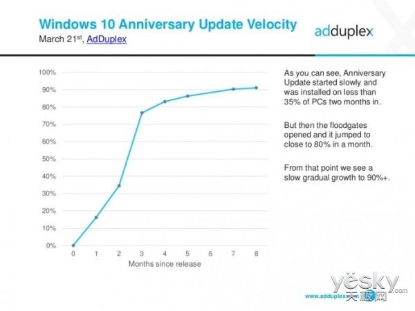 Win10一周年更新获91.2%的份额 新版4月发布