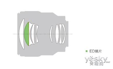 平价高画质人像镜 索尼FE85mm F1.8镜头评测