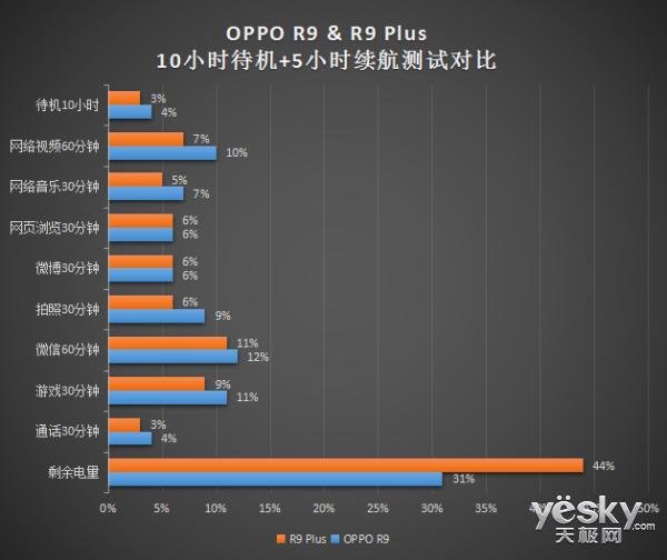 OPPO R9 Plus比OPPO R9好在哪里?