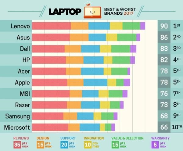 2017最佳笔记本品牌排名:联想第一 苹果跳水