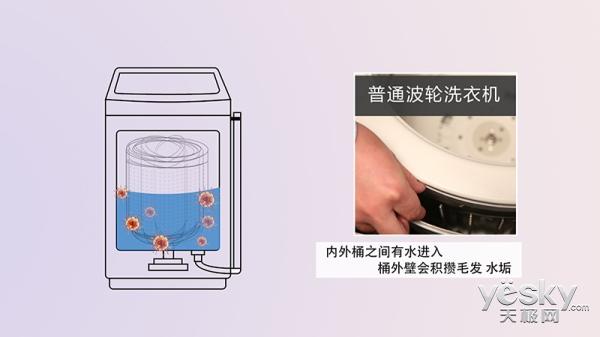 隐藏在间隙的元凶 五款健康洗衣机对比横评