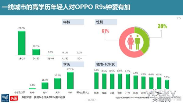 接棒R9,OPPO R9s成线下市场最畅销手机产品