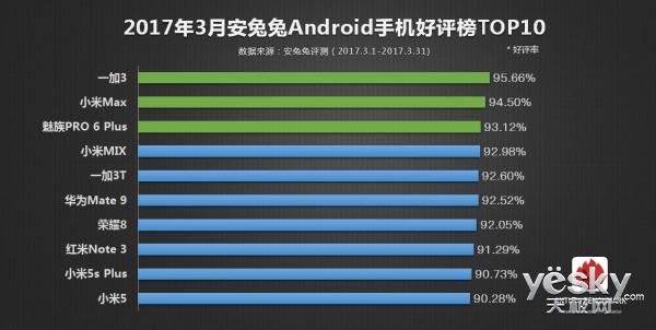 安兔兔3月Top好评榜出炉 一加3手机位第一