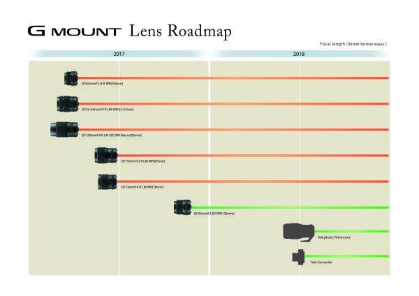 富士公布中画幅无反相机GFX50S镜头线路图