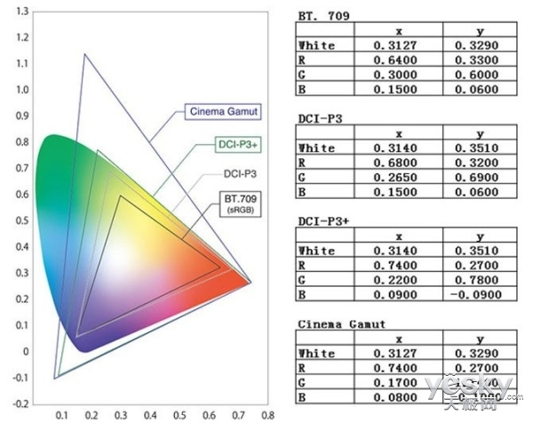 HDR是什么鬼?教你认清Dolby Vision和HDR10