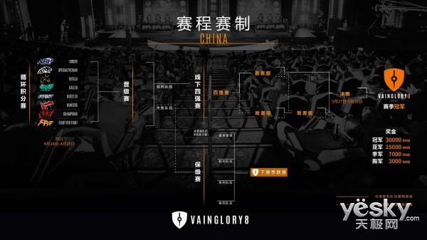 《虚荣》Vainglory8中国区锦标赛4.24开战
