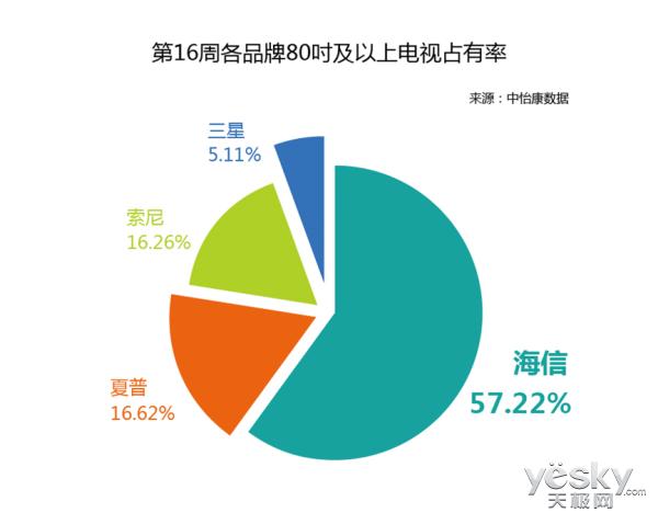 独占57% 海信激光电视逆势崛起