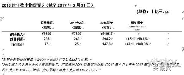 索尼公司宣布上调2016财年全年业绩预期