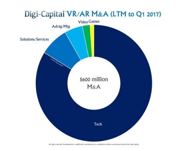 数据显示过去12个月AR/VR并购规模仅6亿美元