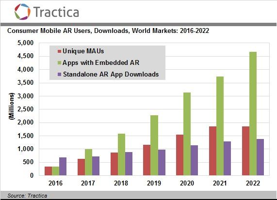 又被看好!未来5年AR将稳步增长