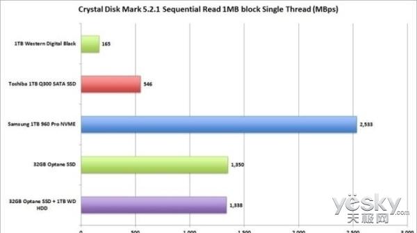 Intel傲腾闪存盘 大家真的看好吗?