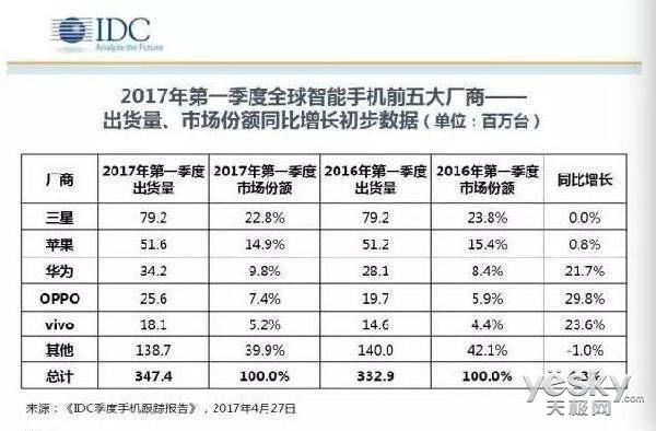 德国硬件厂曝光 OPPO今年的订单量翻倍