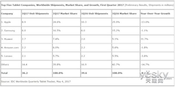 全球平板电脑销量危机:连续10个季度下滑