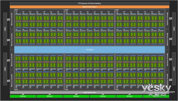 NVIDIA最强计算卡Tesla V100发布