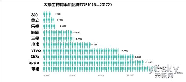 大学生市场调研 OPPO成安卓持有量第一品牌