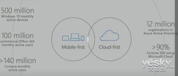 微软Build 2017  微软移动和云业务发展如何