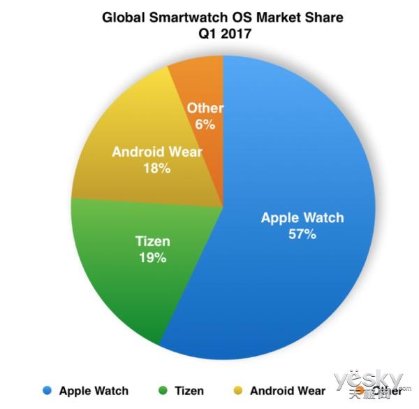 苹果表心率97%准确率 三星手表系统全球第二