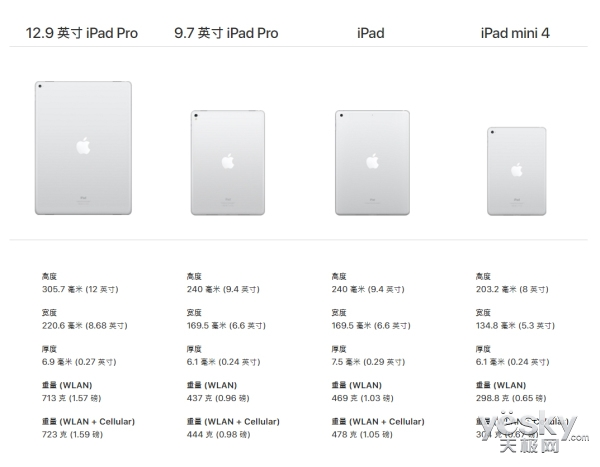 苹果想在WWDC发布10.5英寸iPad Pro 很尴尬