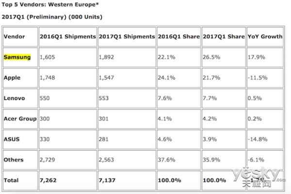 第一季度西欧地区三星平板出货量高于iPad