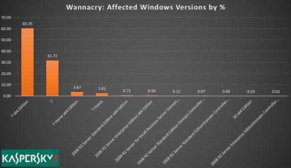 勒索病毒不搭理XP Beats耳机爆炸原因公布