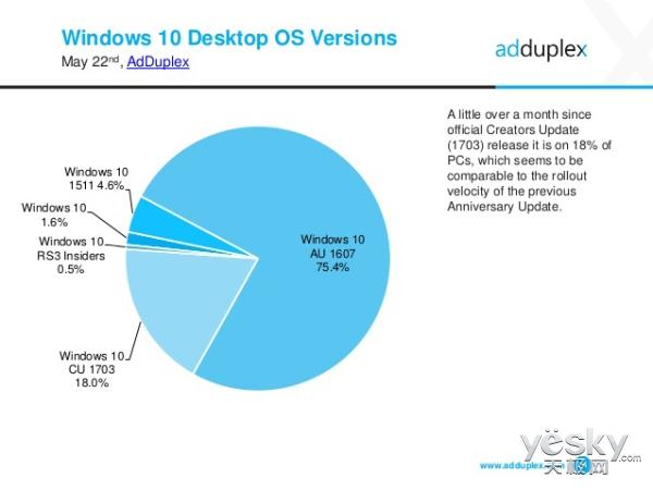 推送1个月 Win10创意者更新PC份额已达18%