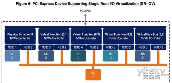 NVMe 1.3标准发布 新功能都包括那些?