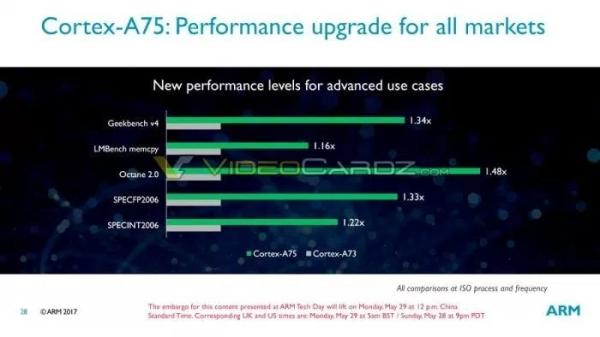 ARM这几款芯片设计将亮相Computex 2017