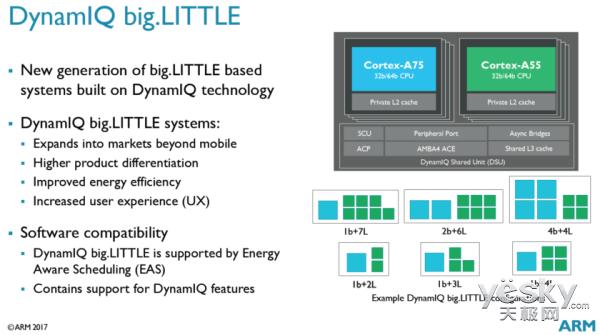 ARM正式宣布Cortex A75/A55、Mali-G72构架