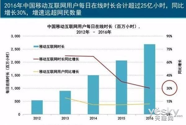 2017互联网女皇报告:中国互联网的5点干货!