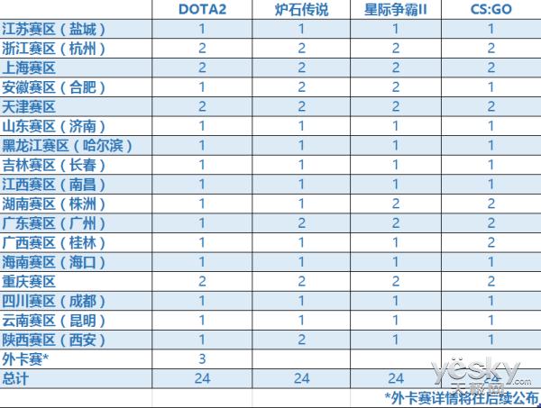 WESG2017中国区预选赛完整赛区晋级名额公布
