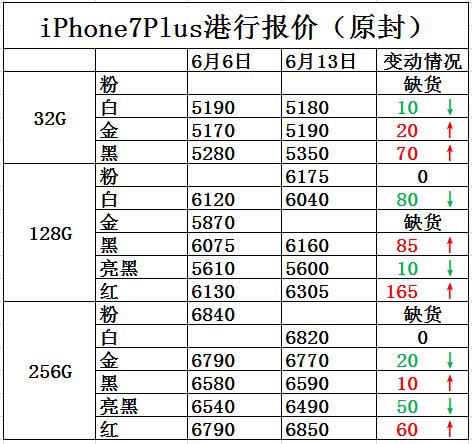 iPhone7报价: