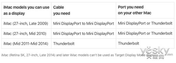 苹果:2014款iMac开始不支持外接显示屏功能