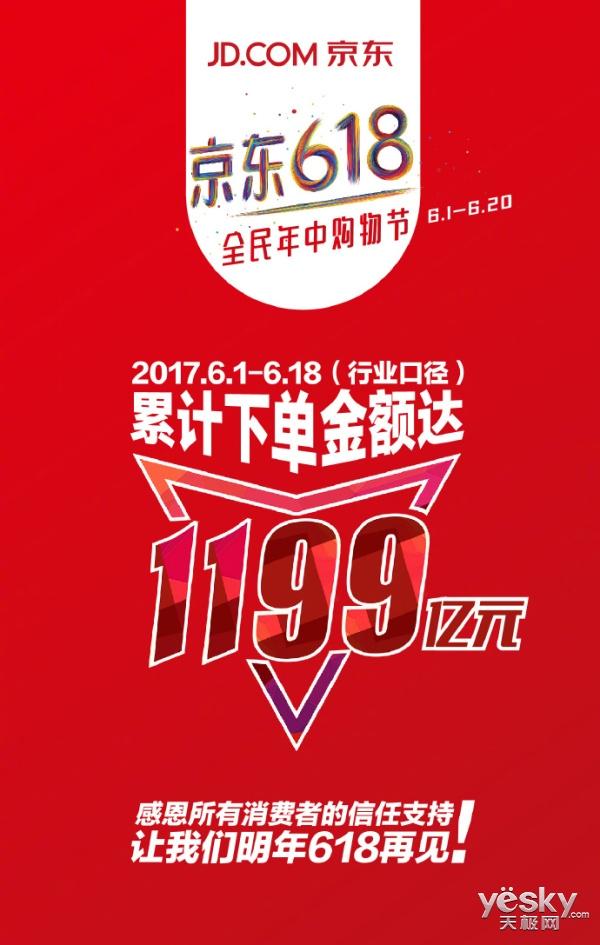 疯狂618:京东平台累计下单金额达1199亿元