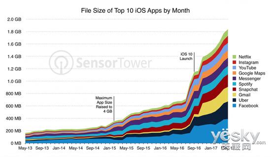 iPhone8最低内存配置 64GB内存起跳