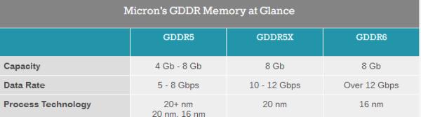 NVIDIA GTX 20系显卡曝光 最强G5X显存