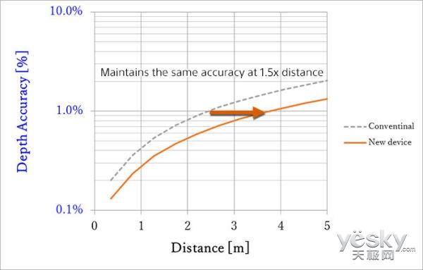 索尼开发最小像素间距背照式ToF测距传感器
