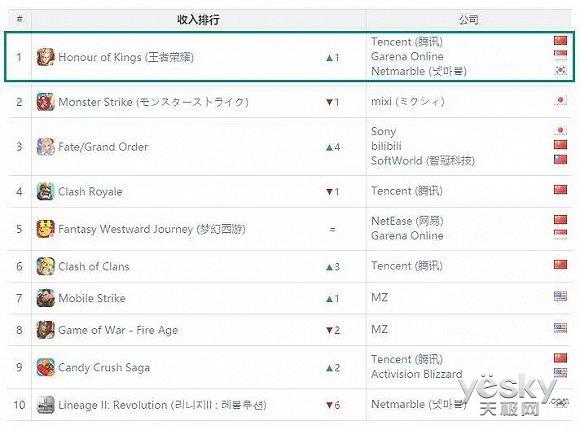 《王者荣耀》拿下全球手游综合榜第一