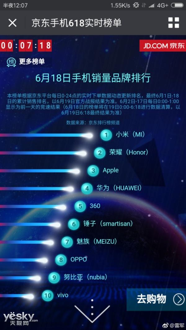 京东618:小米成最大赢家 荣耀位列第二