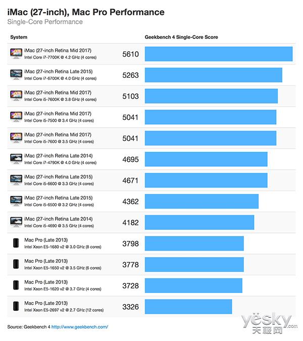 性能暴涨80%:27英寸苹果iMac跑分曝光