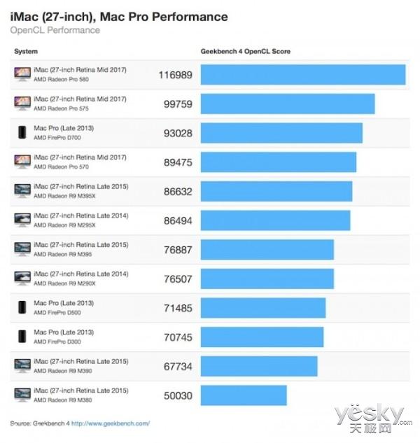 数据:新款27英寸iMac图形处理性能提升80%
