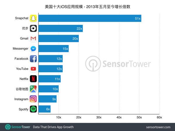 数据显示4年间iOS应用平均体积暴涨12倍