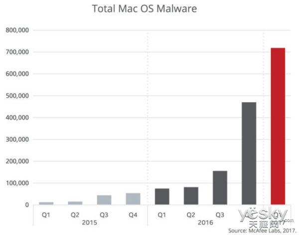 Mac恶意软件激增 但与Windows相比就好太多
